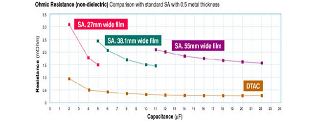 DTAC comparison with standard SA capacitors
